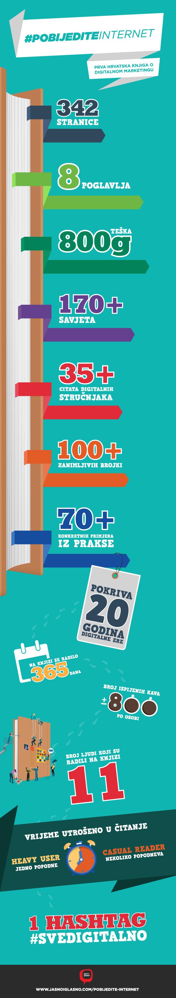 Infografika Pobijedite internet