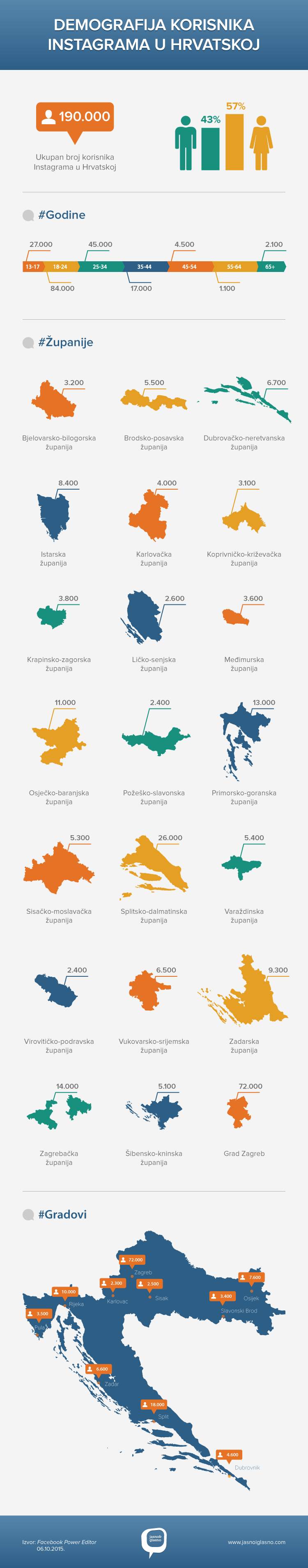 Instagram-Infografika