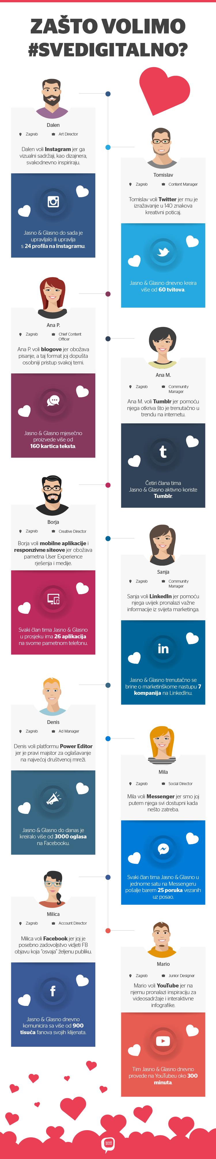 svedigitalno-infografika_valentinovo